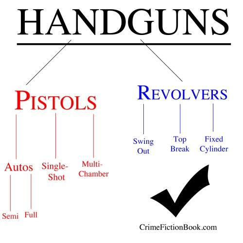 Differences Between Revolvers and Pistols