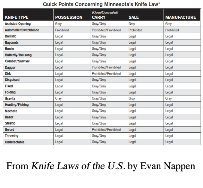 Minnesota Knife Laws